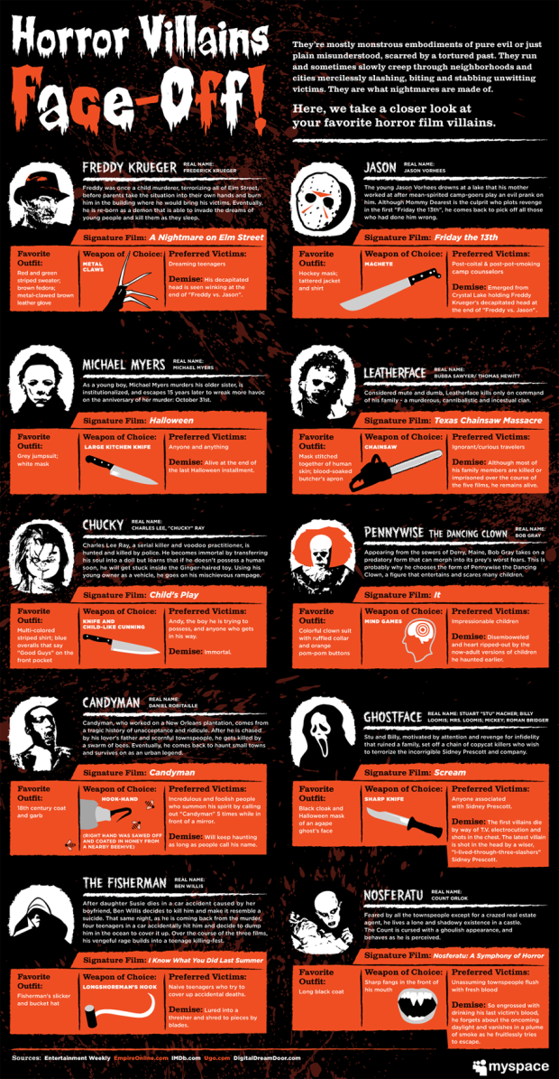 Infographic courtesy of MySpace